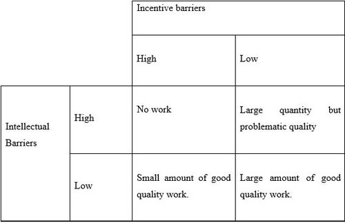 Incentive and intellectual barriers table