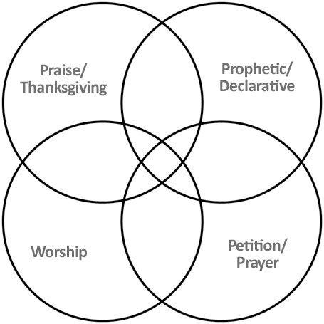 Thornton Fig 1 - CCS Lyric Categories